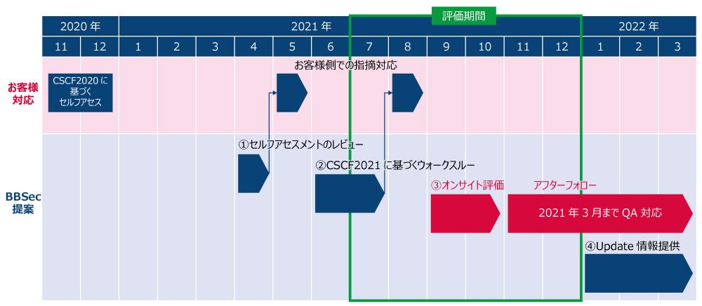 swift_schedule_gaibu